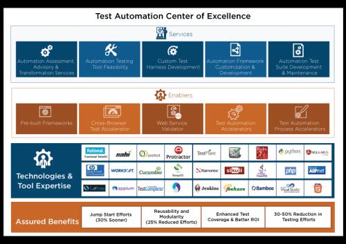 TGGTECH Test Automation