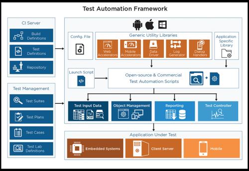 TGGTECH|Test Automation